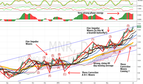 MNR: Trending Now, Monmouth Real Estate Investment Corp: MNR