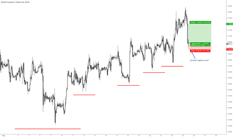 GBPUSD: GBPUSD Dips ... Possible lower high