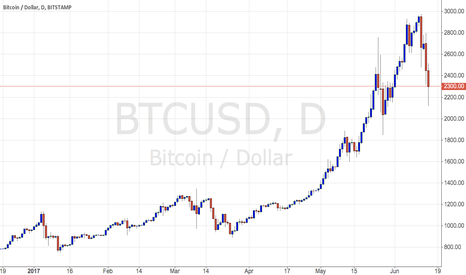 BTCUSD: Targetting sub $2,000 on Bitcoin, BTC