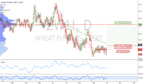 ZW1!: Wheat: We can buy on a breakout of September 22nd's high