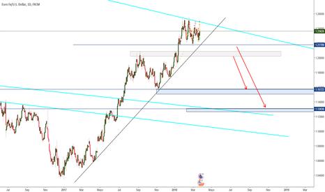 EURUSD: Eur/usd en corto