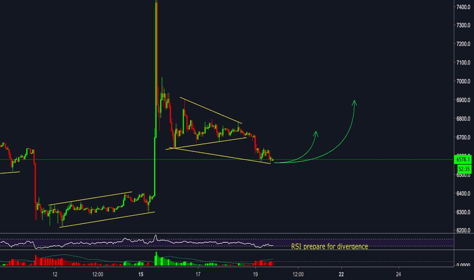 BTCUSD: Bitcoin (BTC/USD) 1H - Bullish signal