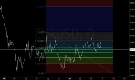 EURUSD: Fibonacci en el Euro Dólar