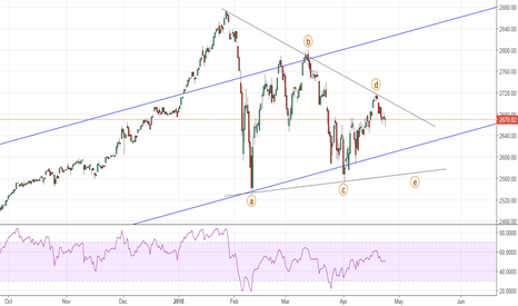 SPX: S&P 500 - Bull is coming?