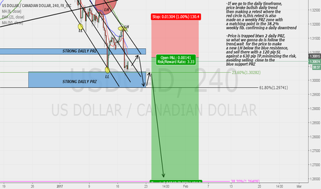 USDCAD: USDCAD SELL SWING!!!