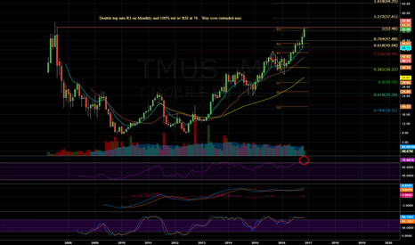 TMUS: $TMUS - Monthly
