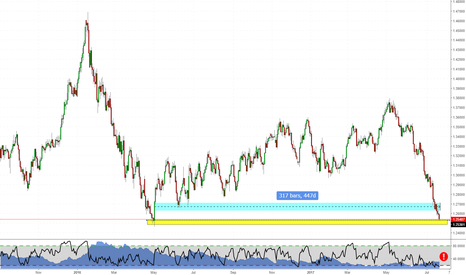 USDCAD: 2016's Lowest Low hit! What's now?