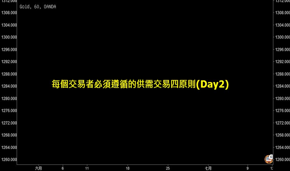 XAUUSD: 每個交易者必須遵循的供需交易四原則(Day2)