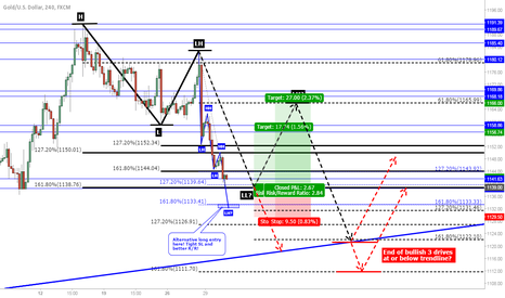 XAUUSD: XAU/USD: Catching a retracement or fighting the trend...?