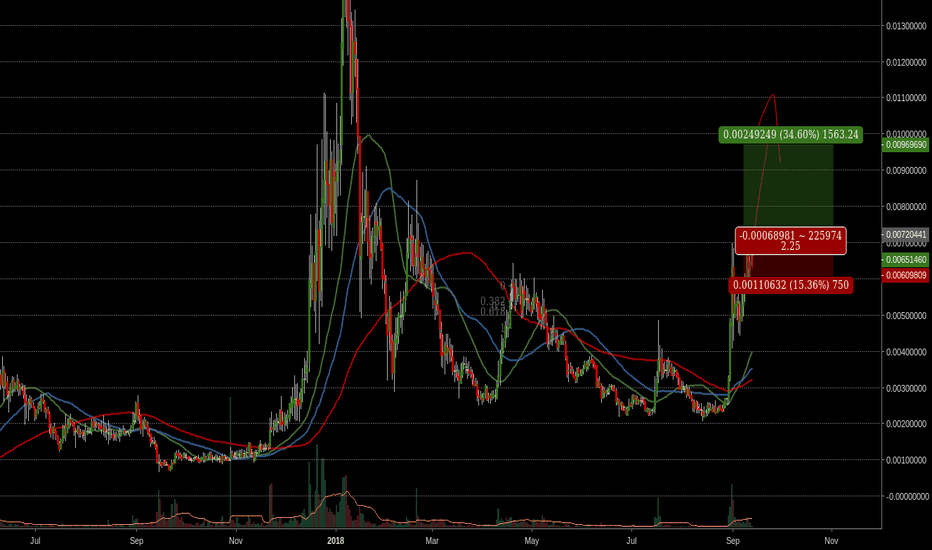DOGEUSD: Trading pure candlestick patter - 3 white soldiers DGB/BTC