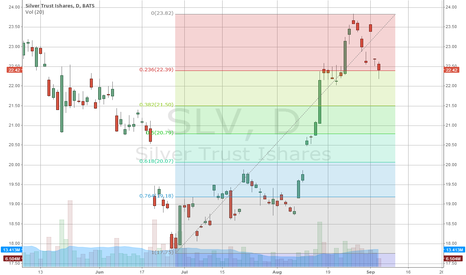 SLV: I expect a bounce from these levels