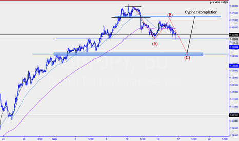 GBPJPY: gbpjpy... Possible abc correction with a potential cypher