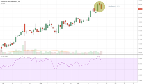 HINDUNILVR: Study Only: Evening Star Candle pattern @ 52week high