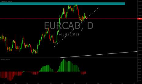 EURCAD: EURCAD short setup