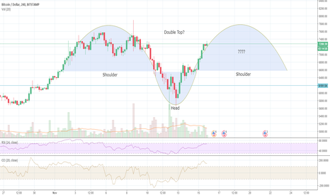 BTCUSD: BTC Reverse Head and Shoulders Incoming?
