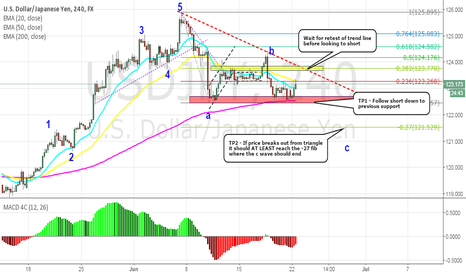 USDJPY: USDJPY: Retest of trendline before c wave looks to form