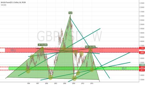 GBPUSD: GBP USD ZONES