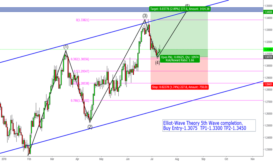 USDCAD: Elliot-Wave Theory 5th Wave Completion