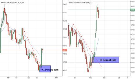 GBPPLN: GBP/PLN potencjalny long