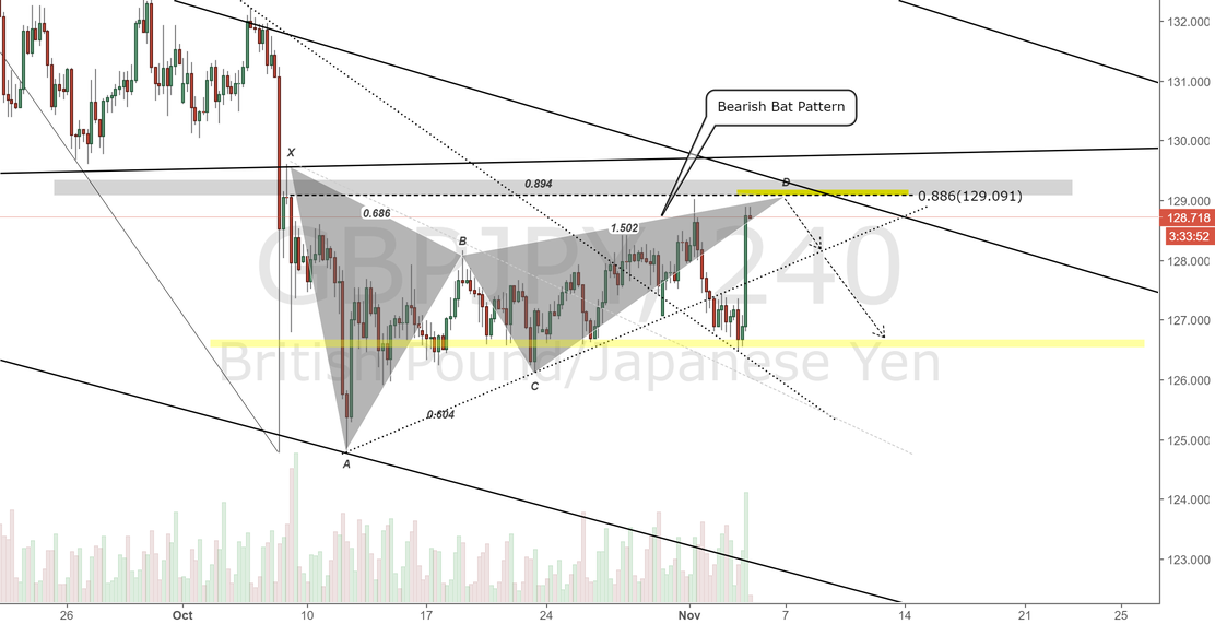 GBPJPY 4H Chart. Bearish bat Pattern