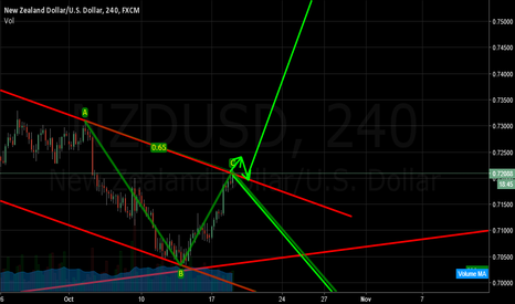 NZDUSD: watch it if it break buy if not short