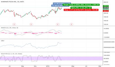 DPZ: #DPZ #stock #long
