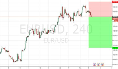 EURUSD: EURUSD Predicted Direction: Short