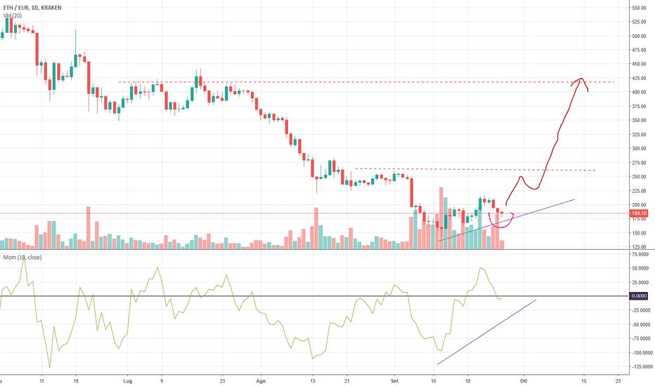 ETHEUR: Buy ETH/EUR