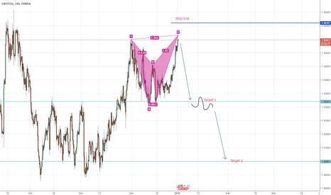 GBPUSD: Short opportunity on GBP\USD Bearish BAT formation