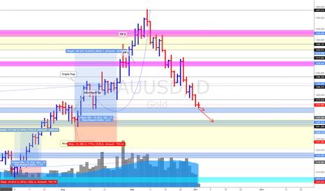 XAUUSD: XAU/USD Gold 3/10/17 *Carefully Bearish
