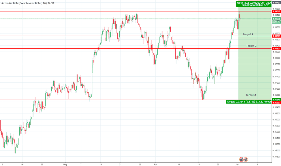 AUDNZD: Short AUD/NZD - 3 Target , Based on rejection and S/R
