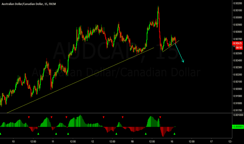 AUDCAD: The short term sell in AUDCAD