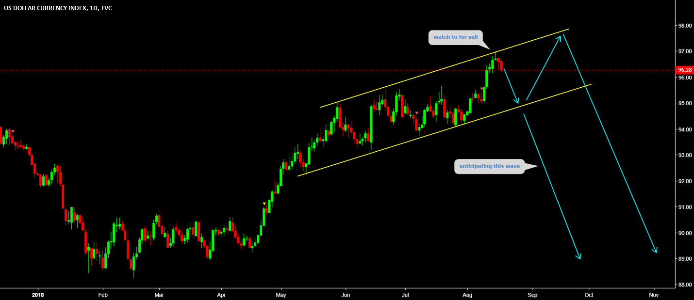 DXY Watch top for REVERSAL