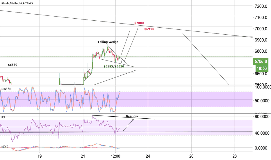BTCUSD: BTC falling wedge next targets $6930/$7020