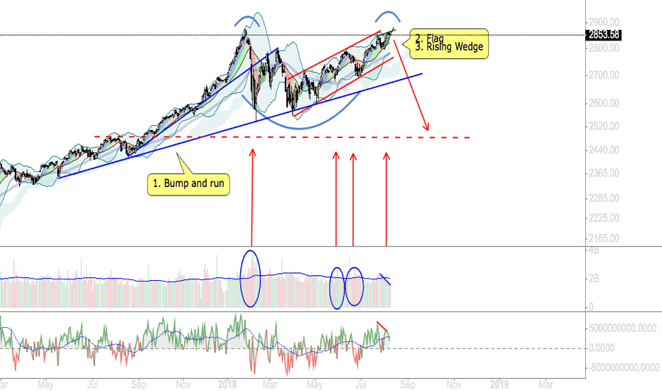 SPX: S&P500 / Sell / 8.2018