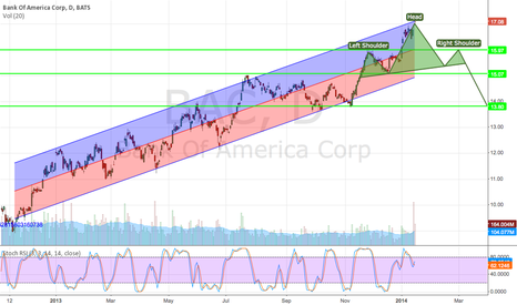 BAC: Bank of America correction idea