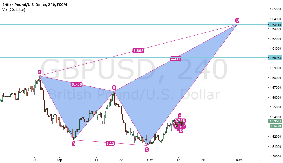 gbpusd potential bullish 5-0 pattern?