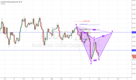 AUDJPY: H1 Potential Bearish Gartley Pattern