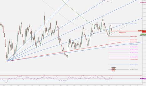 EURUSD: EURUSD sell breakout