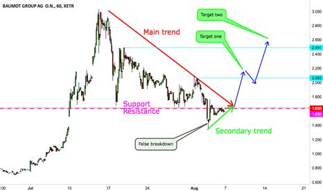 TINA: Breakout prediction