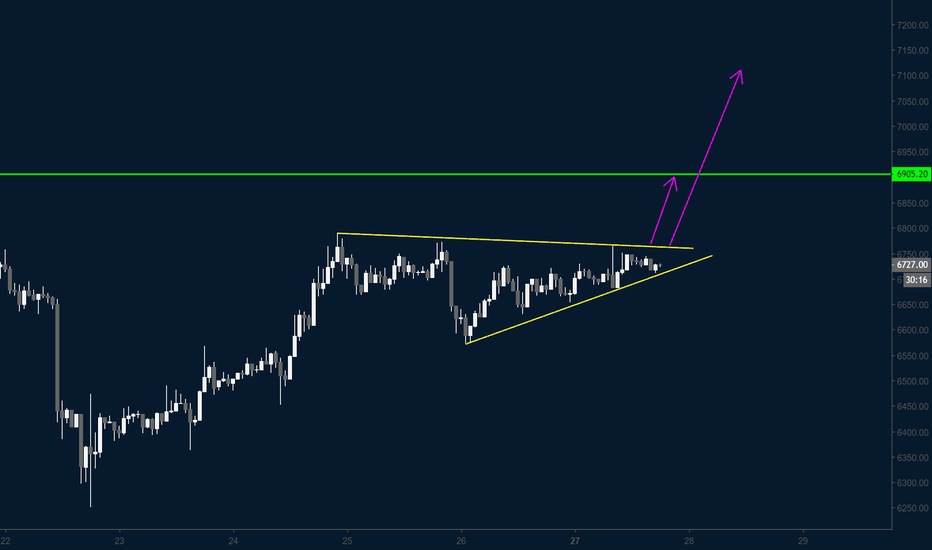 BTCUSD: BITCOIN / H1 / BULLISH TRIANGLE