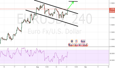 EURUSD: BREAKOUT ON EURO Vs US DOLLAR 240