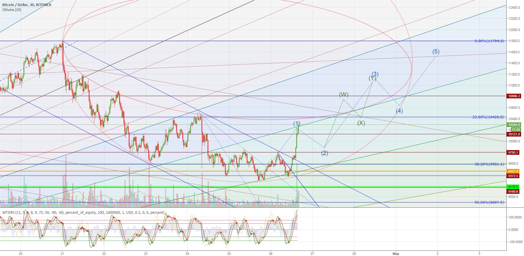 BTC/USD Завершение коррекции и продолжение движения вверх