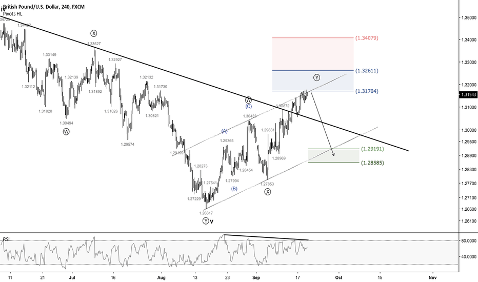 GBPUSD: GBPUSD - A Direct Short Opportunity Presented