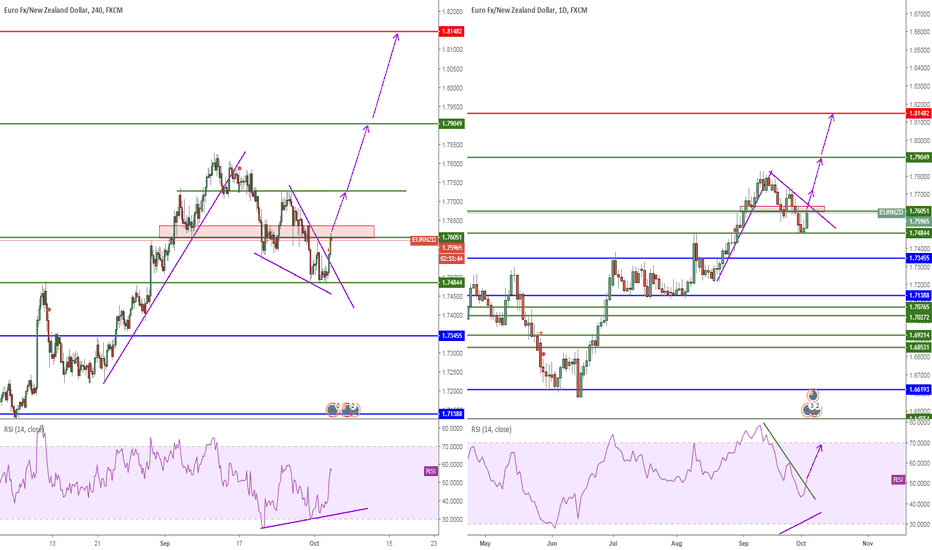 EURNZD: EURNZD, Wedge&RSI Divergence, 4H-1D, Buy