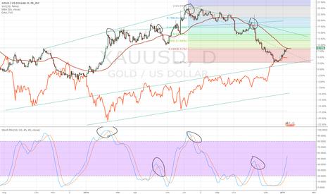 XAUUSD: Gold / Dax Speculation