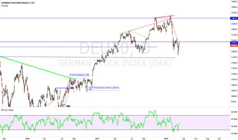 DEU30: DAX INDEX Just an update