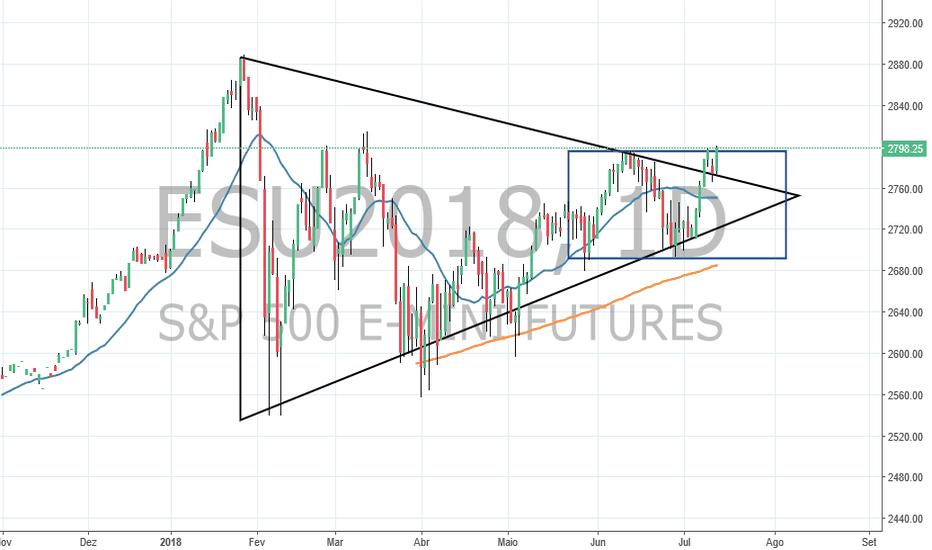 ESU2018: S&P 500 MINI, dentro de um triangulo simetrico e querendo romper
