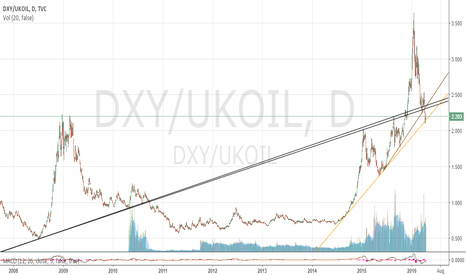 DXY/UKOIL: DXY/Crude Ratio 4/15/2016