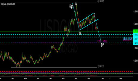 USDCAD: Will the USDCAD test the 1.1500 level?